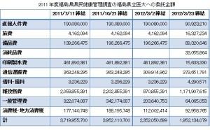 2011年度県民健康管理調査委託金額