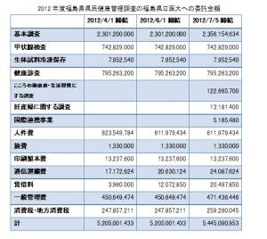 2012年度県民健康管理調査委託金額